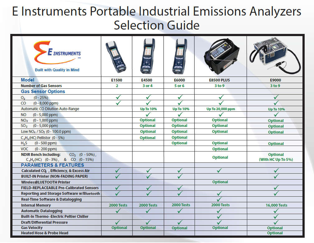 Portable Industrial Emissions Analysers Comparison