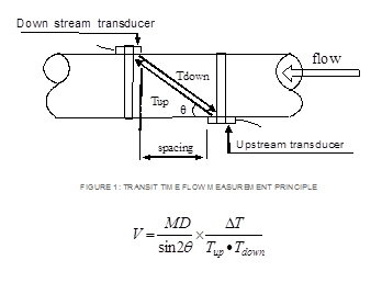 Ultrasonic sensor diagram